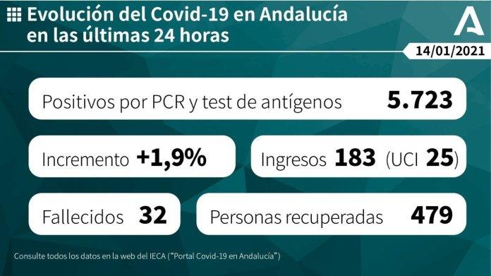Andalucía registra 5.723 casos nuevos de covid-19 y 29 fallecidos desde ayer