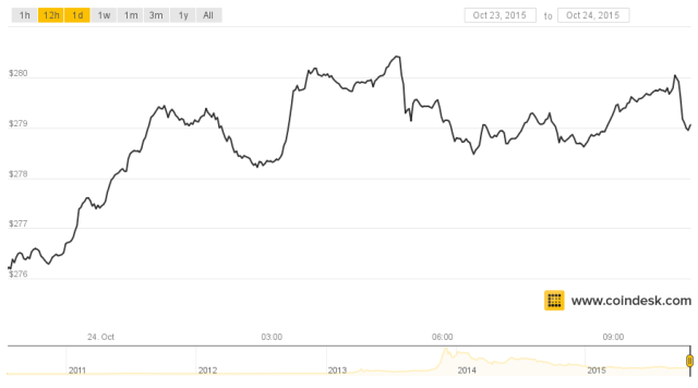coindesk-bpi-chart1