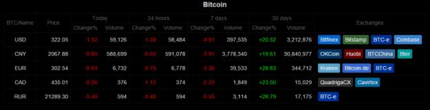 Bitcoinwisdom resumen semanal 3 (2)