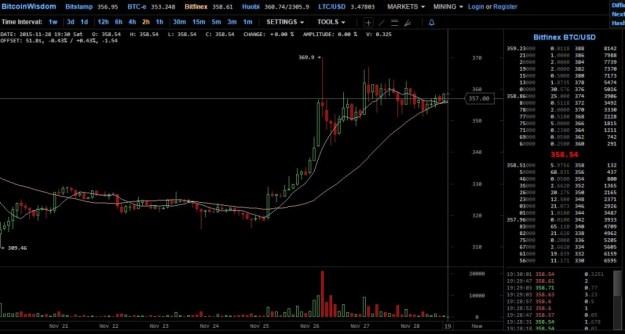 Resumen semanal 4 (bitcoinwisdom)