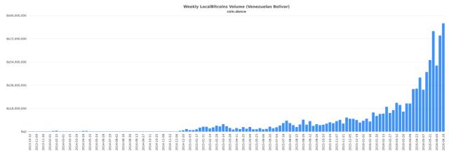 coin-dance-localbitcoins-VEF-volume(1)