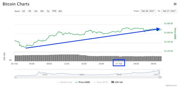 Bitcoin-Chart-27-02-17