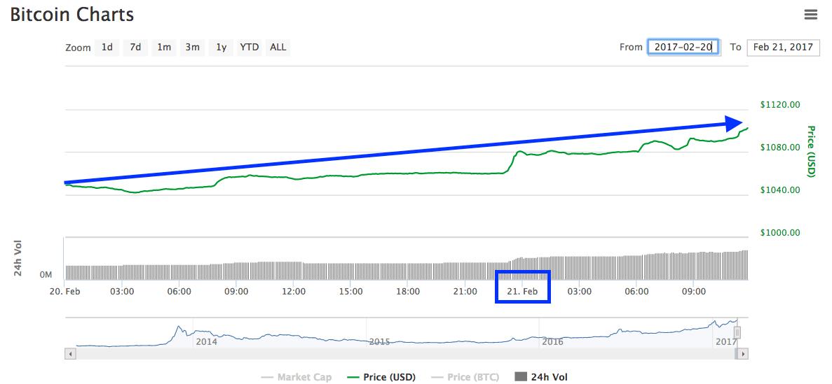 Bitcoin supera los 1.100 dólares y rumbo a romper récord del año