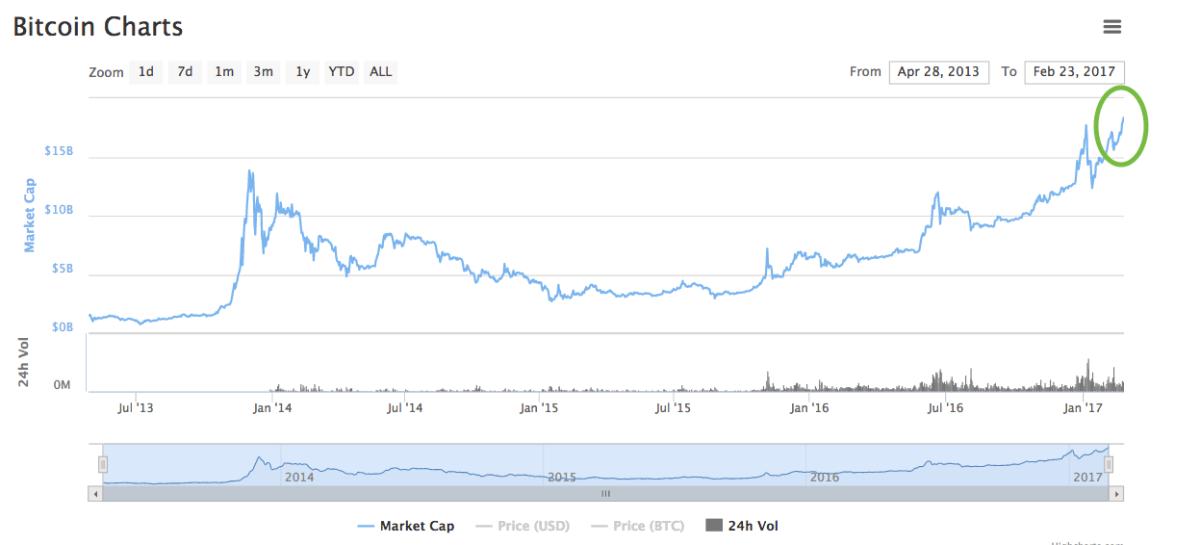Bitcoin logra el mayor mercado de capitalización de su historia