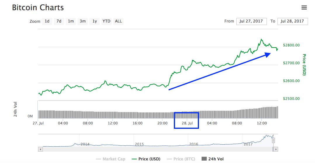 Bitcoin es la única moneda del top 10 en aumentar hoy