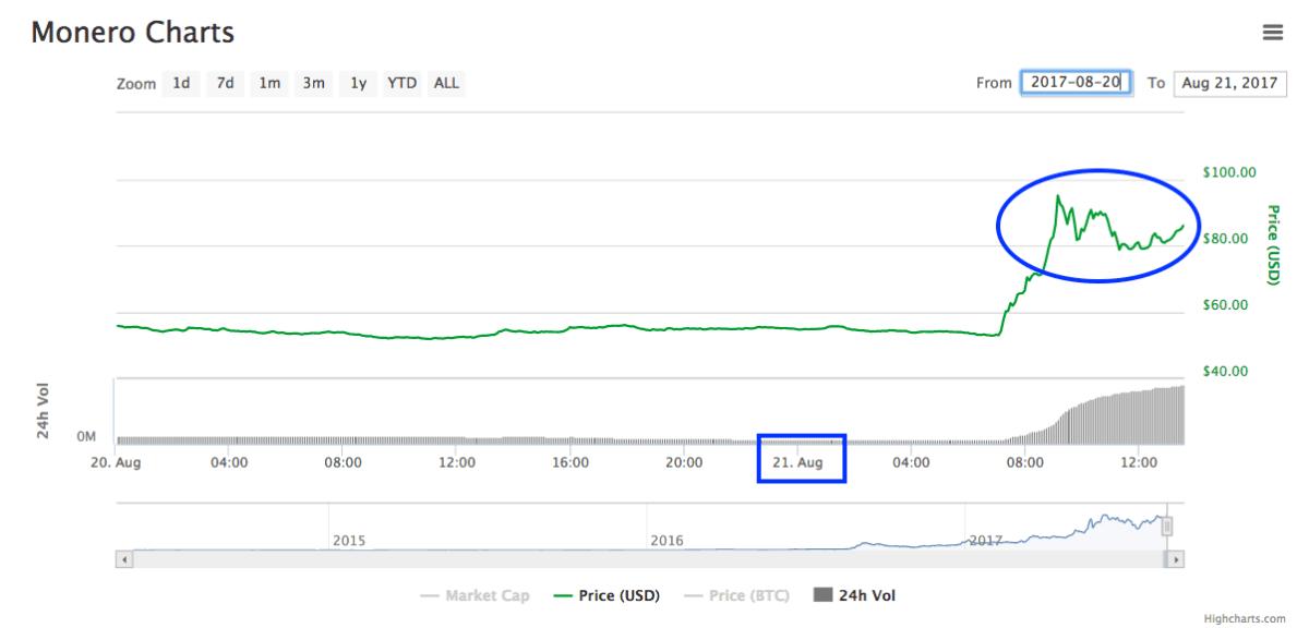 Bitcoin y BCH bajan mientras Ethereum y Monero suben