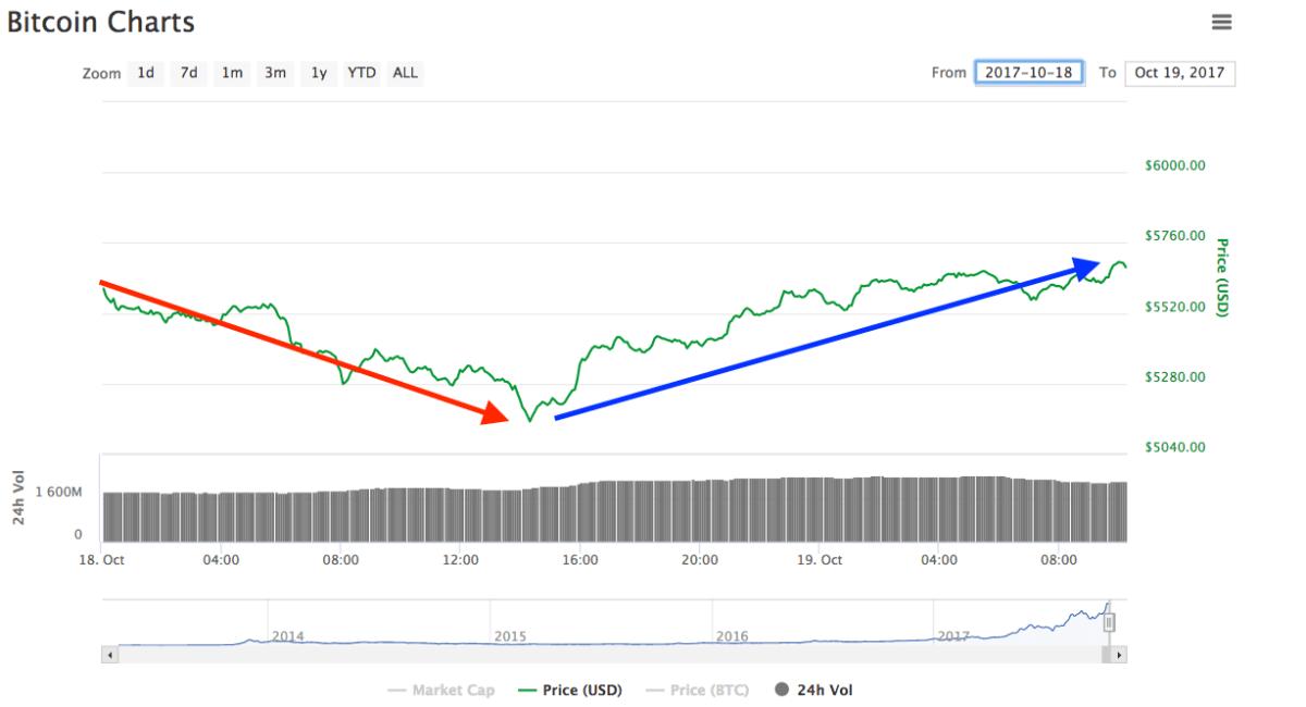 Jueves de alza: Bitcoin y otras monedas se recuperan