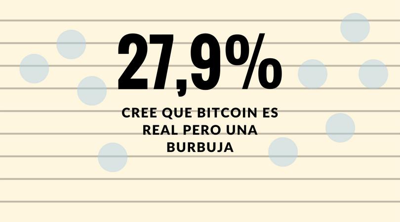Encuesta: Directores financieros del mundo opinan negativamente sobre Bitcoin