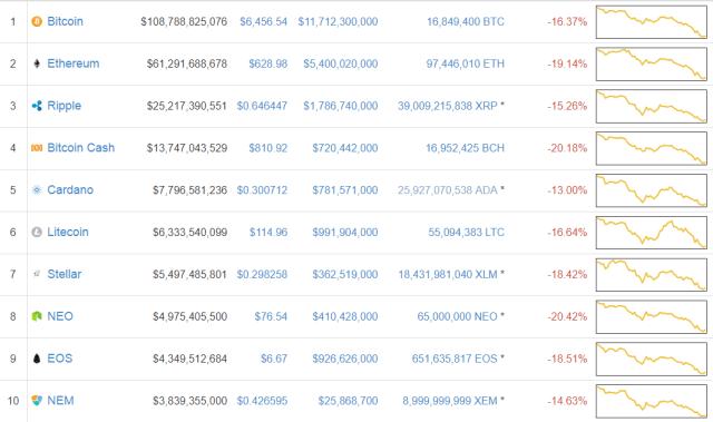 Precio de bitcoin para hoy en coinmarketcap