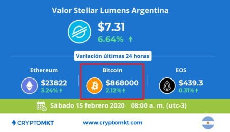 Precio Bitcoin CryptoMKT