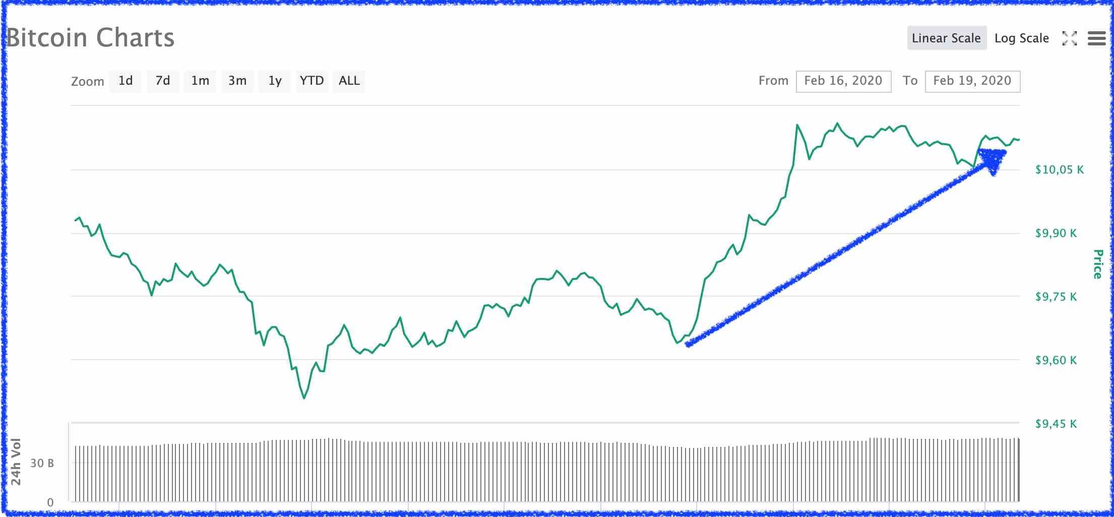 Bitcoin el 19 de febrero