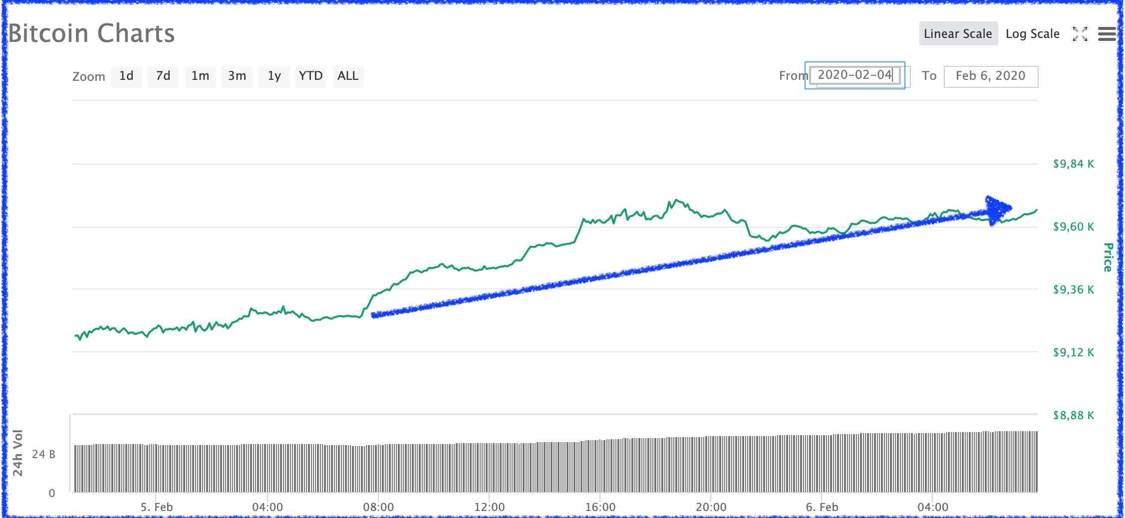 Bitcoin el 6 de febrero