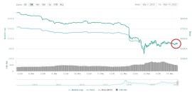Precio Bitcoin 14 de marzo coinmarketcap
