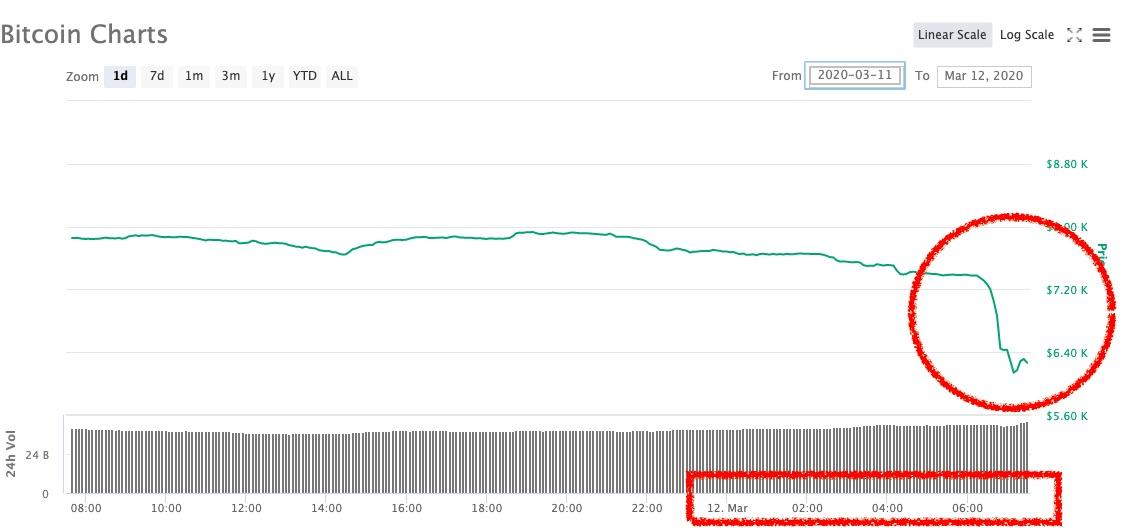 caída de bitcoin por noticias del coronavirus