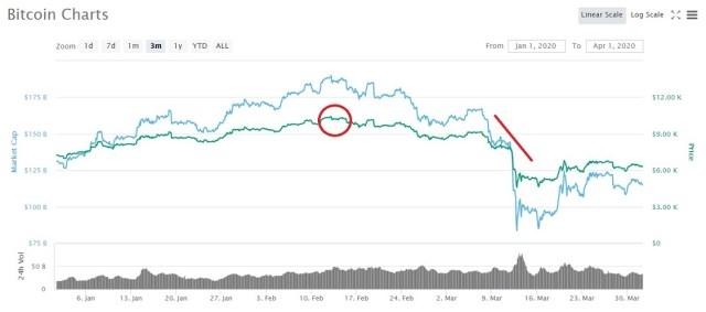 Evolucion en el precio de Bitcoin CoinMarketCap 2
