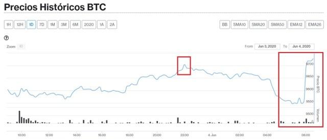 Evolución precio Bitcoin este 4 de junio. Imagen de CritpoMercados DiarioBitcoin