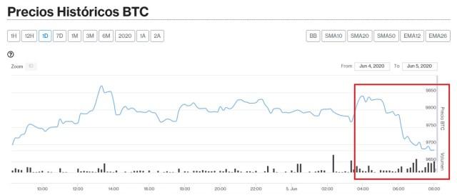 Evolución precio de Bitcoin este 5 de junio. Imagen de CriptoMercados DiarioBitcoin