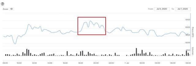 Evolución precio de Bitcoin este 7 de julio. Imagen de CriptoMercados DiarioBitcoin