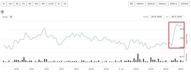 Evolución en el precio de Bitcoin para este 17 de julio. Imagen extraída de CriptoMercados DiarioBitcoin