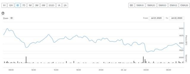 Evolución precio de Bitcoin este 22 de julio. Imagen de CriptoMercados DiarioBitcoin