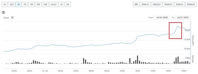 Evolución precio de Bitcoin este 27 de julio. Imagen extraída de CriptoMercados DiarioBitcoin