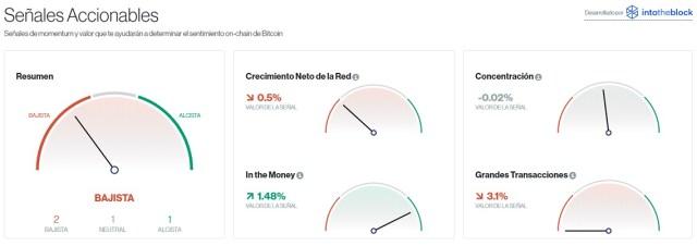Señales accionables para Bitcoin este 31 de julio. Imagen de CriptoMercados DiarioBitcoin
