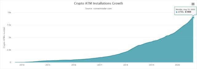 Crecimiento-en-la-instalacion-ATM-bitcoin