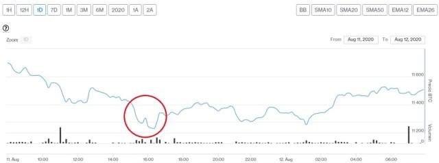 Evolución precio de Bitcoin este 12 de agosto. Imagen de CriptoMercados DiarioBitcoin