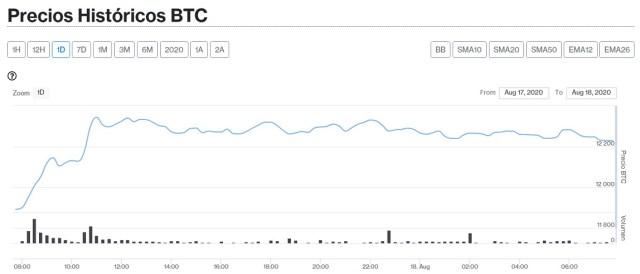 Evolución precio de Bitcoin este 18 de agosto. Imagen de CriptoMercados DiarioBitcoin