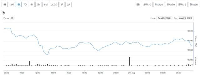 Evolución precio de Bitcoin este 26 de agosto. Imagen de CriptoMercados DiarioBitcoin