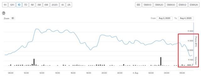 Evolución precio de Bitcoin este 4 de agosto. Imagen de CriptoMercados DiarioBitcoin