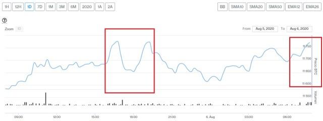 Evolución precio de Bitcoin este 6 de agosto. Imagen de CriptoMercados DiarioBitcoin