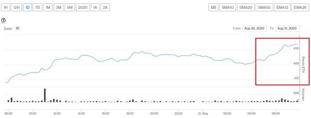 Evolución precio de Ether este 31 de agosto. Imagen de CriptoMercados DiarioBitcoin