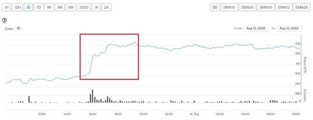 Evolución precio del Ether este 14 de agosto. Imagen de CriptoMercados DiarioBitcoin