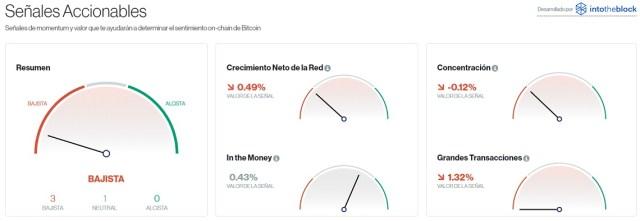 Señales accionables para Bitcoin este 11 de agosto. Imagen de CriptoMercados DiarioBitcoin