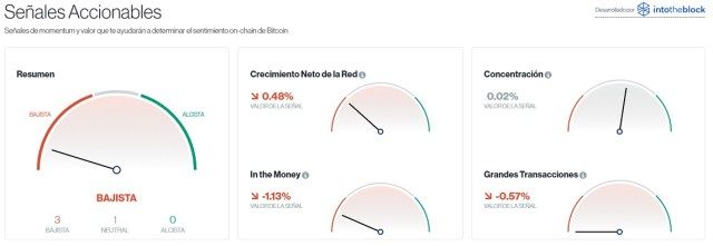 Señales accionables para Bitcoin este 26 de agosto. Imagen de CriptoMercados DiarioBitcoin