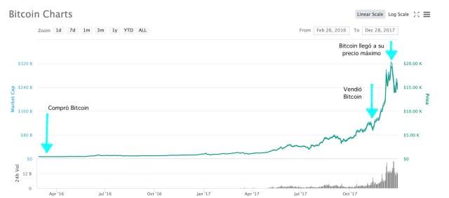 Bitcoin no es para cobardes