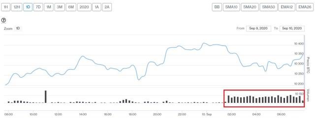Evolución precio de Bitcoin este 10 de septiembre. Imagen de CriptoMercados DiarioBitcoin