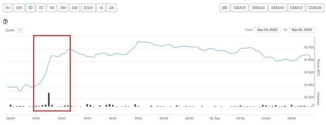 Evolución precio de Bitcoin este 25 de septiembre. Imagen de CriptoMercados DiarioBitcoin