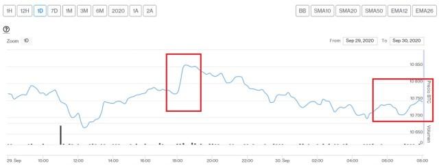 Evolución precio de Bitcoin este 30 de septiembre. Imagen de CriptoMercados DiarioBitcoin