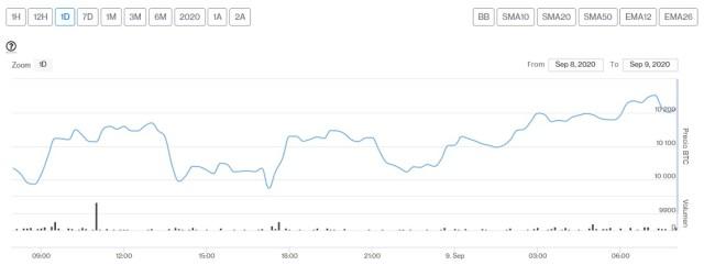 Evolución precio de Bitcoin este 9 de septiembre. Imagen de CriptoMercados DiarioBitcoin