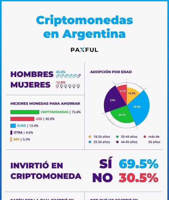 Infografía por Paxful
