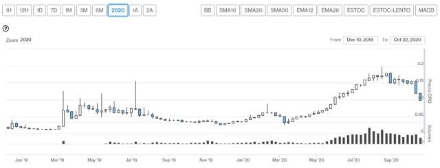 Evolución comercial del token CRO. Imagen de CriptoMercados DiarioBitcoin