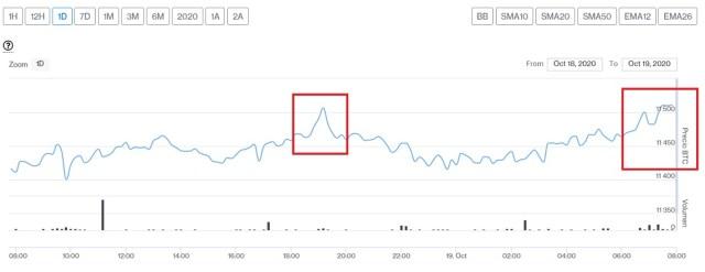 Evolución precio de Bitcoin este 19 de octubre. Imagen de CriptoMercados DiarioBitcoin