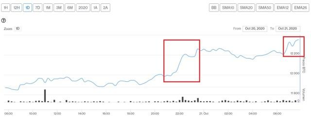 Evolución precio de Bitcoin este 21 de octubre. Imagen de CriptoMercados DiarioBitcoin