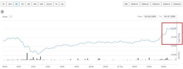 Evolucion precio de Bitcoin este 27 de octubre. Imagen de CriptoMercados DiarioBitcoin