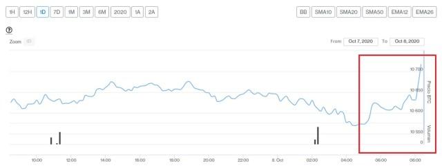 Evolución precio de Bitcoin este 8 de octubre. Imagen de CriptoMercados DiarioBitcoin