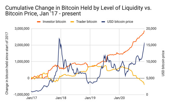 Bitcoin 2020 vs 2017