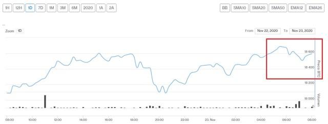 Evolución precio de Bitcoin este 23 de noviembre