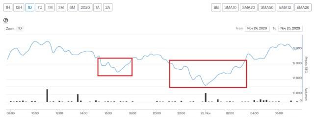 Evolución precio de Bitcoin este 25 de noviembre